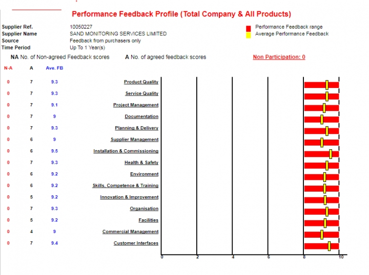 Customer Performance Feedback